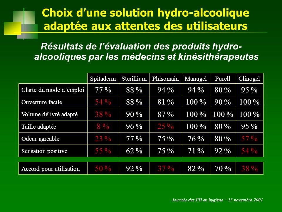 Journée des PH en hygiène – 15 novembre 2001 Choix dune solution hydro-alcoolique adaptée aux attentes des utilisateurs Résultats de lévaluation des produits hydro- alcooliques par le personnel soignant 32 % 69 % 90 % Clinogel 28 %90 %66 %51 %18 %31 % Sensation positive 47 % 63 % 95 % Hibisprint 80 % 83 %59 %53 % Odeur agréable 95 %88 %100 %73 %84 % Volume délivré adapté 57 %94 %100 %95 % Clarté du mode demploi PurellManugelPhisomainSterilliumSpitaderm 50 %26 %93 %71 %62 %32 %42 % Accord pour utilisation