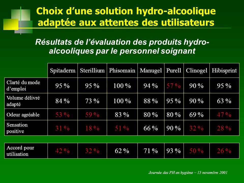 Journée des PH en hygiène – 15 novembre 2001 Choix dune solution hydro-alcoolique adaptée aux attentes des utilisateurs Résultats de laccord pour utilisation SPITADERMSTERILLIUMPHISOMAINMANUGELPURELLCLINOGELHIBISPRINT Médecins et Kiné 0 %92 %37 %82 %70 %38 %ND Personnel soignant 42 %31 %62 %71 %93 %50 %26 %