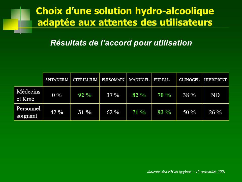 Journée des PH en hygiène – 15 novembre 2001 Choix dune solution hydro-alcoolique adaptée aux attentes des utilisateurs Conclusion Les critères cosmétiques et lencombrement sont des éléments essentiels du choix dune SHA par les utilisateurs.