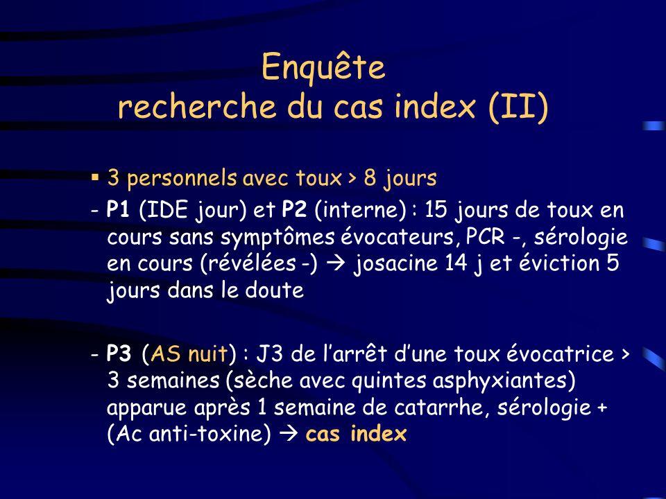 Enquête recherche du cas index (II) 3 personnels avec toux > 8 jours -P1 (IDE jour) et P2 (interne) : 15 jours de toux en cours sans symptômes évocateurs, PCR -, sérologie en cours (révélées -) josacine 14 j et éviction 5 jours dans le doute -P3 (AS nuit) : J3 de larrêt dune toux évocatrice > 3 semaines (sèche avec quintes asphyxiantes) apparue après 1 semaine de catarrhe, sérologie + (Ac anti-toxine) cas index