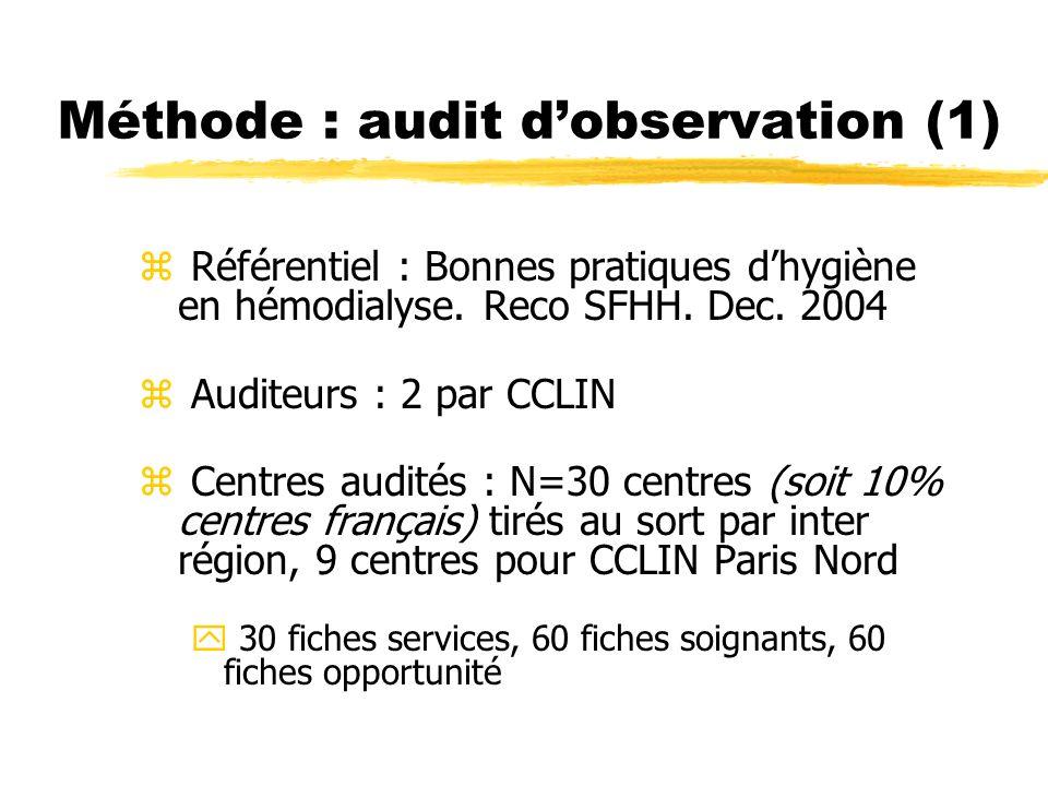 Méthode : audit dobservation (1) z Référentiel : Bonnes pratiques dhygiène en hémodialyse. Reco SFHH. Dec. 2004 z Auditeurs : 2 par CCLIN z Centres au