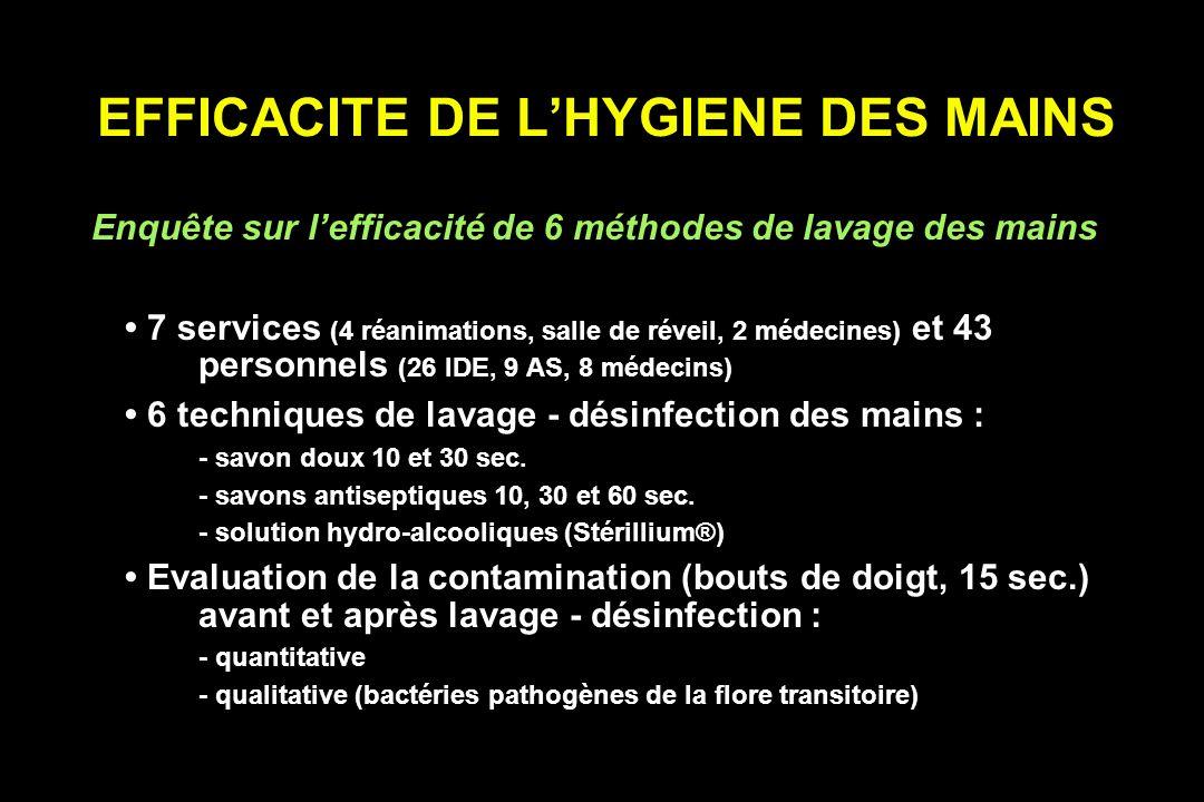 EFFICACITE DE LHYGIENE DES MAINS Enquête sur lefficacité de 6 méthodes de lavage des mains 7 services (4 réanimations, salle de réveil, 2 médecines) et 43 personnels (26 IDE, 9 AS, 8 médecins) 6 techniques de lavage - désinfection des mains : - savon doux 10 et 30 sec.