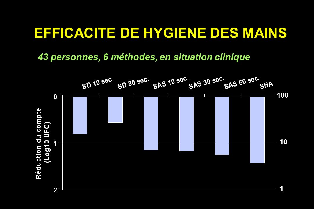 EFFICACITE DE HYGIENE DES MAINS 43 personnes, 6 méthodes, en situation clinique