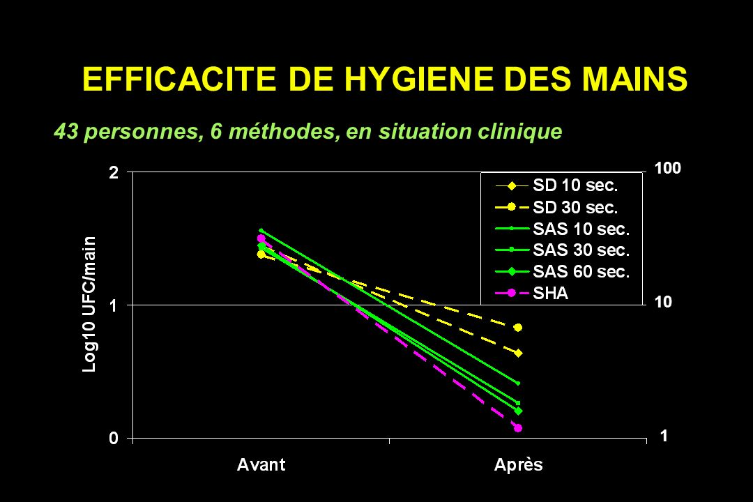 EFFICACITE DE HYGIENE DES MAINS 43 personnes, 6 méthodes, en situation clinique 100 10 1
