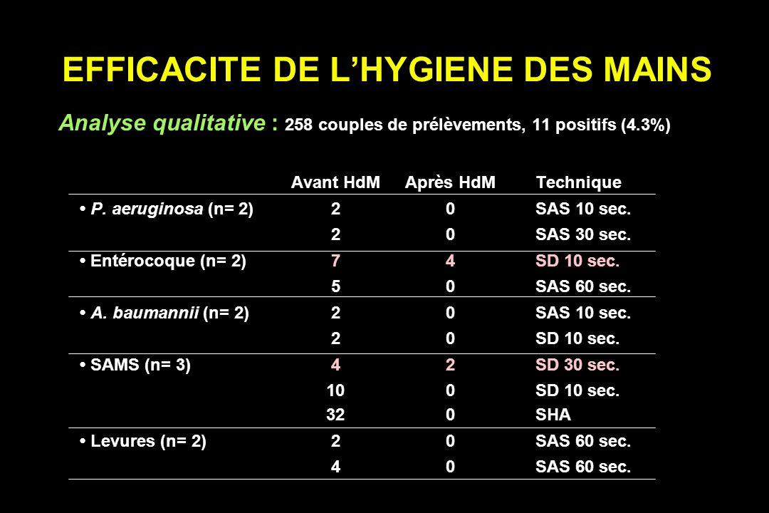 EFFICACITE DE LHYGIENE DES MAINS Analyse qualitative : 258 couples de prélèvements, 11 positifs (4.3%) Avant HdMAprès HdMTechnique P.