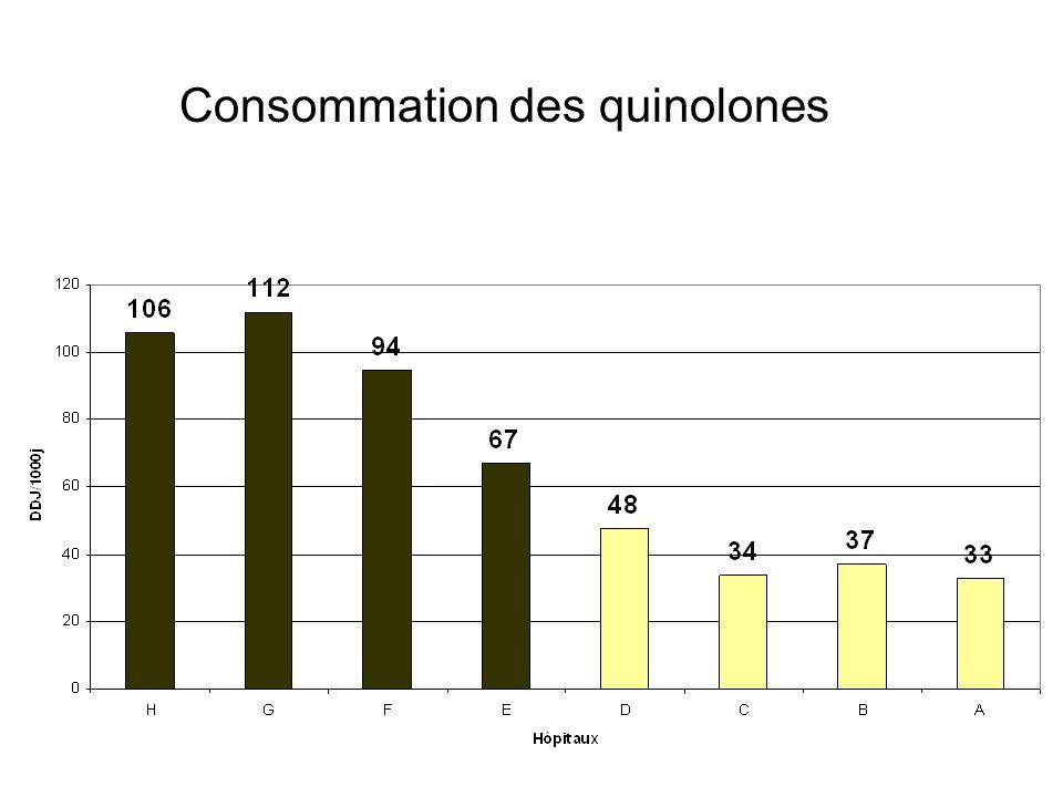 Consommation des quinolones