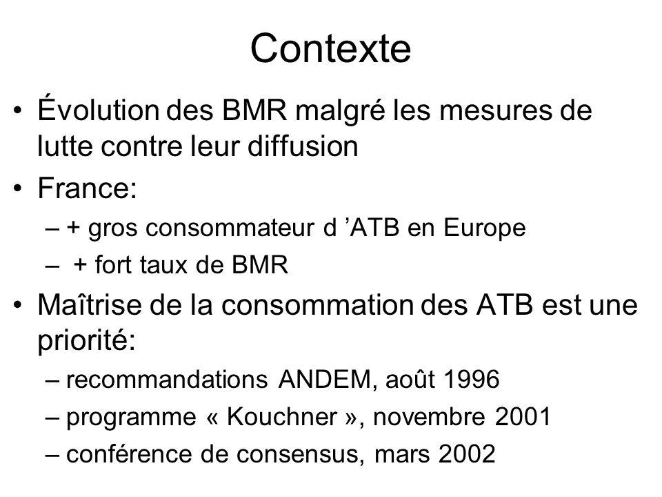 Contexte Évolution des BMR malgré les mesures de lutte contre leur diffusion France: –+ gros consommateur d ATB en Europe – + fort taux de BMR Maîtrise de la consommation des ATB est une priorité: –recommandations ANDEM, août 1996 –programme « Kouchner », novembre 2001 –conférence de consensus, mars 2002