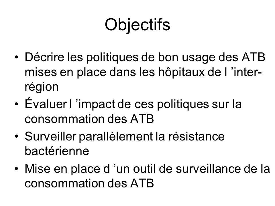 Objectifs Décrire les politiques de bon usage des ATB mises en place dans les hôpitaux de l inter- région Évaluer l impact de ces politiques sur la consommation des ATB Surveiller parallèlement la résistance bactérienne Mise en place d un outil de surveillance de la consommation des ATB