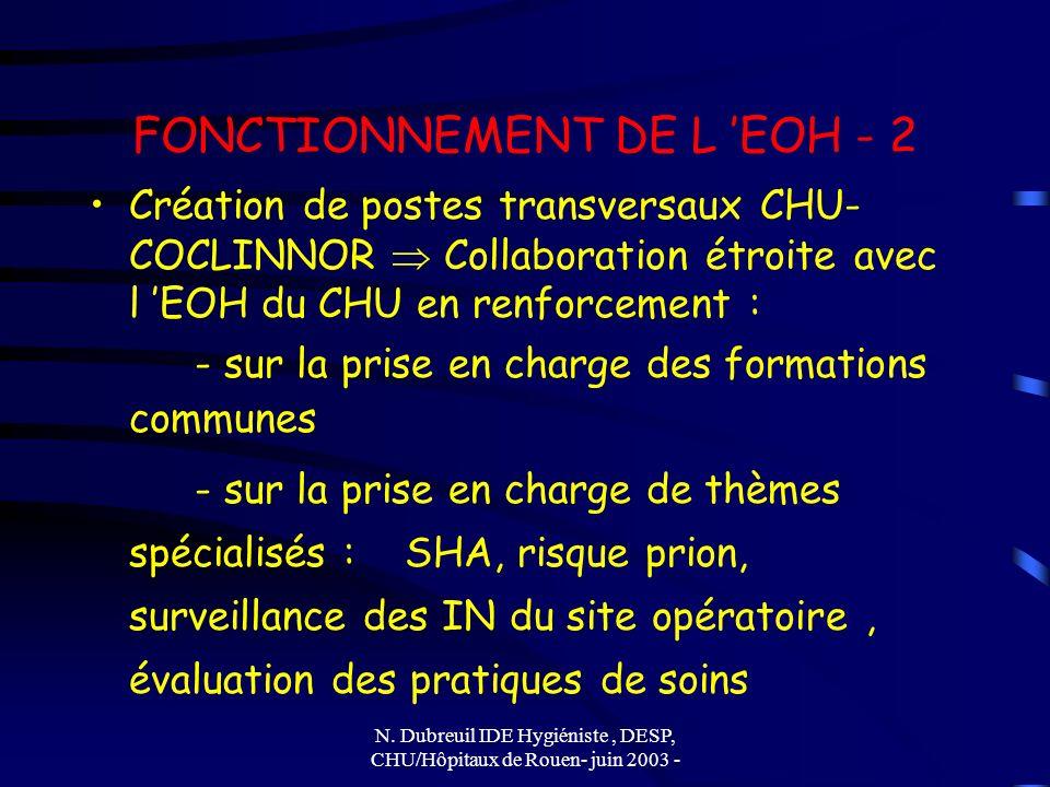 N. Dubreuil IDE Hygiéniste, DESP, CHU/Hôpitaux de Rouen- juin 2003 - FONCTIONNEMENT DE L EOH - 2 Création de postes transversaux CHU- COCLINNOR Collab