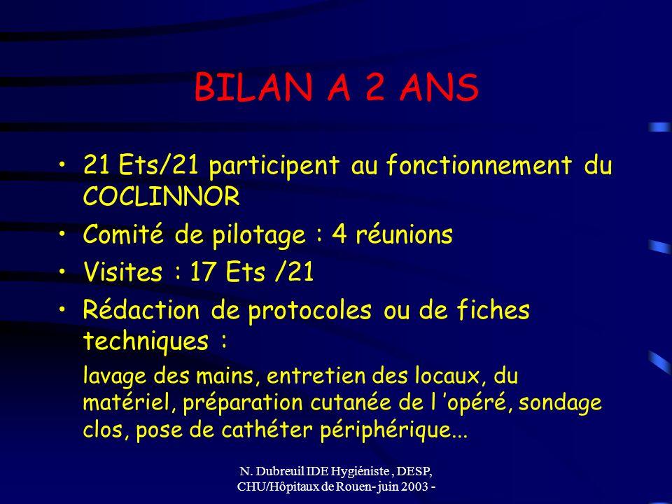 N. Dubreuil IDE Hygiéniste, DESP, CHU/Hôpitaux de Rouen- juin 2003 - BILAN A 2 ANS 21 Ets/21 participent au fonctionnement du COCLINNOR Comité de pilo