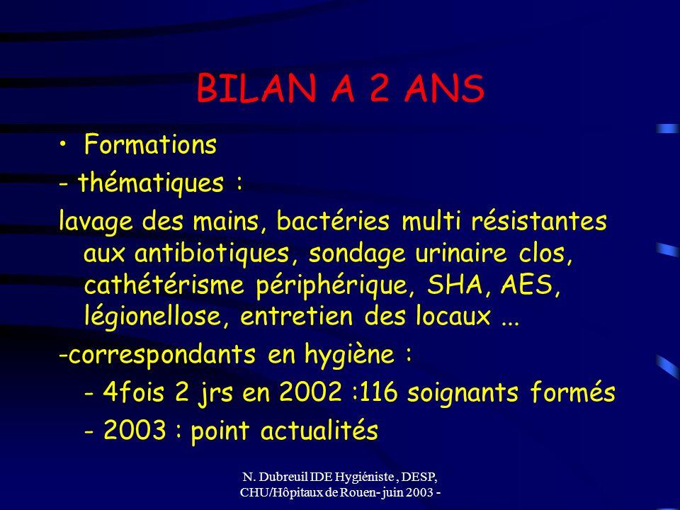 N. Dubreuil IDE Hygiéniste, DESP, CHU/Hôpitaux de Rouen- juin 2003 - BILAN A 2 ANS Formations - thématiques : lavage des mains, bactéries multi résist