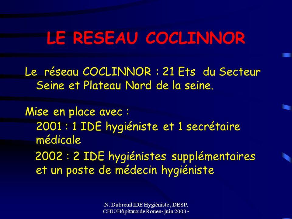 N. Dubreuil IDE Hygiéniste, DESP, CHU/Hôpitaux de Rouen- juin 2003 - LE RESEAU COCLINNOR Le réseau COCLINNOR : 21 Ets du Secteur Seine et Plateau Nord