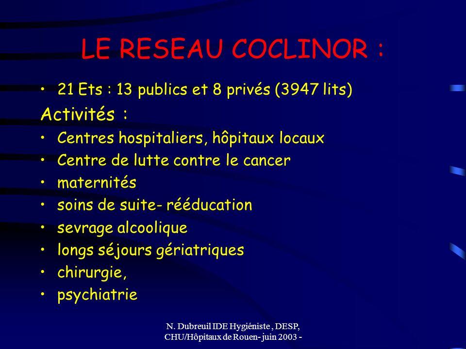 N. Dubreuil IDE Hygiéniste, DESP, CHU/Hôpitaux de Rouen- juin 2003 - LE RESEAU COCLINOR : 21 Ets : 13 publics et 8 privés (3947 lits) Activités : Cent