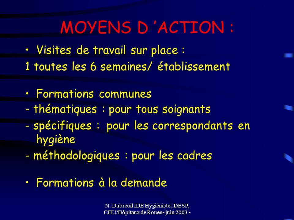 N. Dubreuil IDE Hygiéniste, DESP, CHU/Hôpitaux de Rouen- juin 2003 - MOYENS D ACTION : Visites de travail sur place : 1 toutes les 6 semaines/ établis