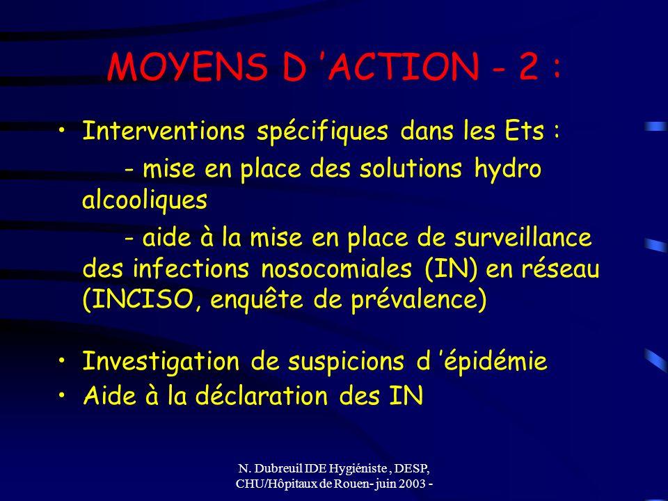 N. Dubreuil IDE Hygiéniste, DESP, CHU/Hôpitaux de Rouen- juin 2003 - MOYENS D ACTION - 2 : Interventions spécifiques dans les Ets : - mise en place de