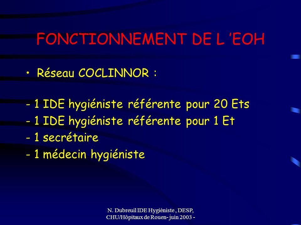 N. Dubreuil IDE Hygiéniste, DESP, CHU/Hôpitaux de Rouen- juin 2003 - FONCTIONNEMENT DE L EOH Réseau COCLINNOR : - 1 IDE hygiéniste référente pour 20 E