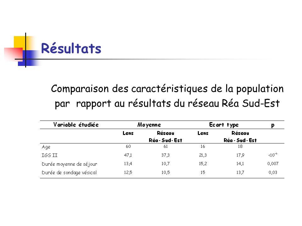 Résultats Comparaison des caractéristiques de la population par rapport au résultats du réseau Réa Sud-Est