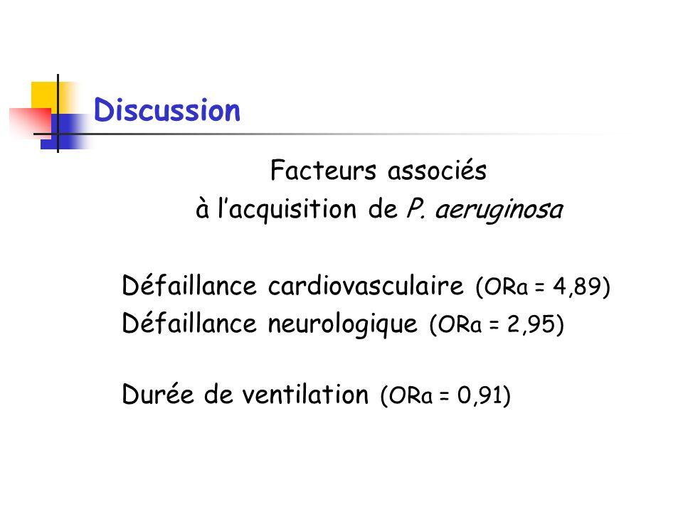 Discussion Facteurs associés à lacquisition de P. aeruginosa Défaillance cardiovasculaire (ORa = 4,89) Défaillance neurologique (ORa = 2,95) Durée de
