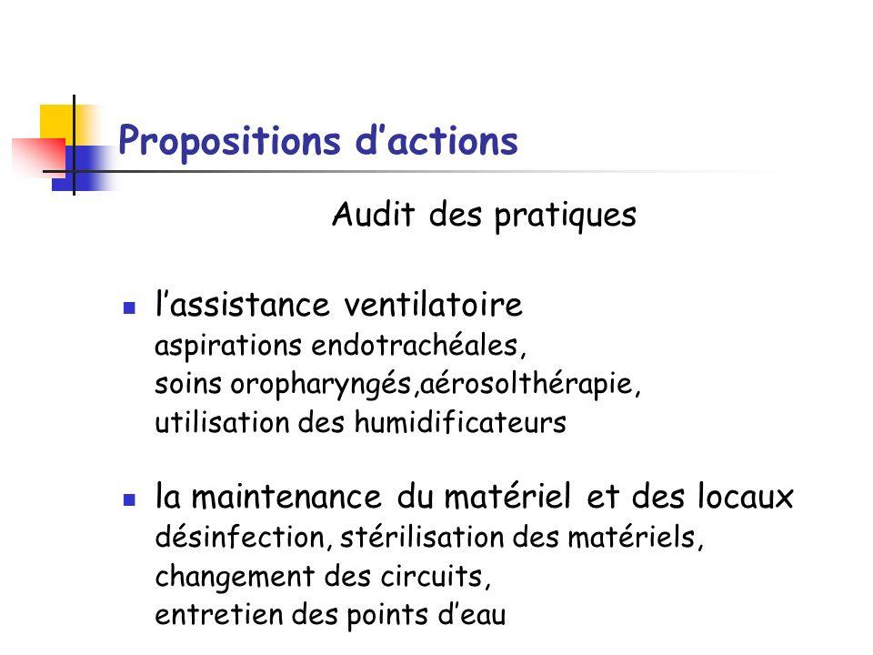 Propositions dactions Audit des pratiques lassistance ventilatoire aspirations endotrachéales, soins oropharyngés,aérosolthérapie, utilisation des hum