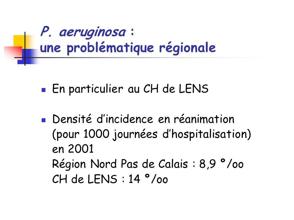 P. aeruginosa : une problématique régionale En particulier au CH de LENS Densité dincidence en réanimation (pour 1000 journées dhospitalisation) en 20