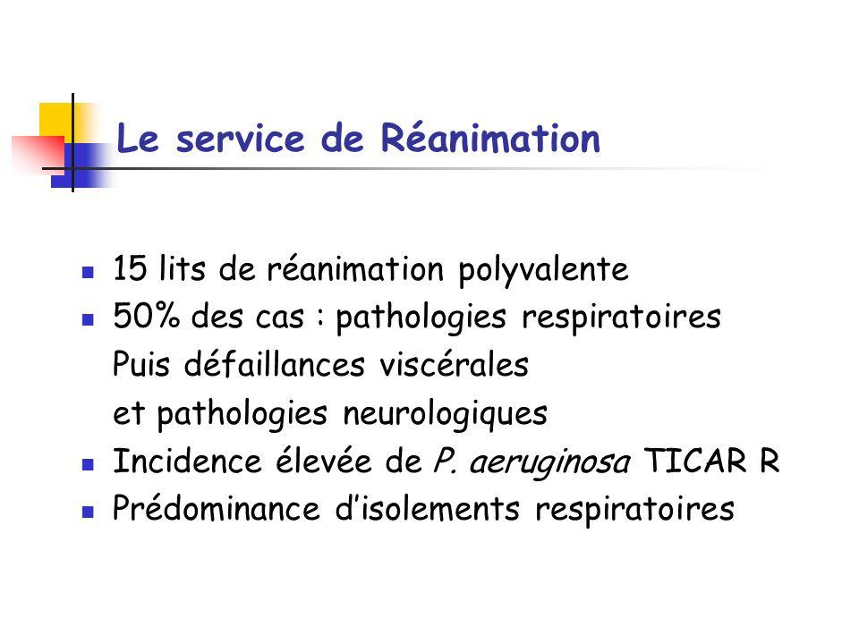 Le service de Réanimation 15 lits de réanimation polyvalente 50% des cas : pathologies respiratoires Puis défaillances viscérales et pathologies neuro