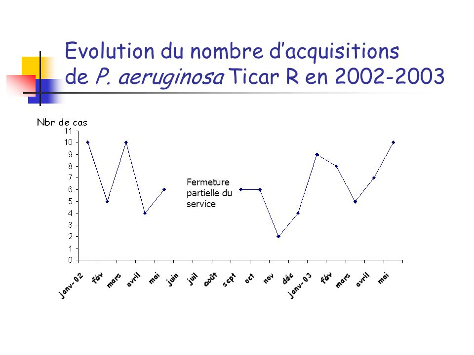 Evolution du nombre dacquisitions de P. aeruginosa Ticar R en 2002-2003 Fermeture partielle du service