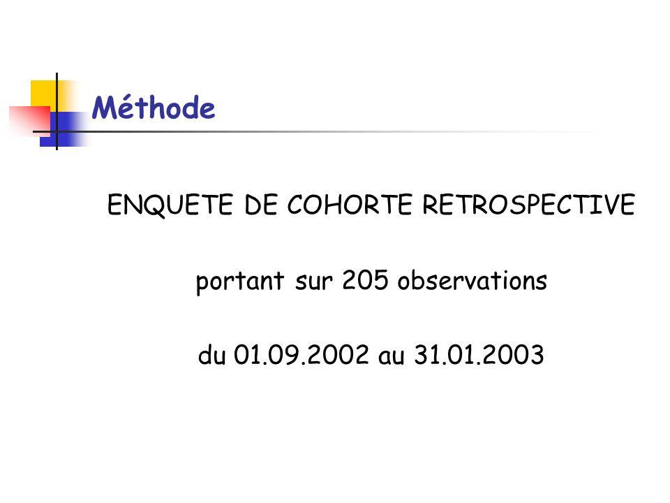 Méthode ENQUETE DE COHORTE RETROSPECTIVE portant sur 205 observations du 01.09.2002 au 31.01.2003