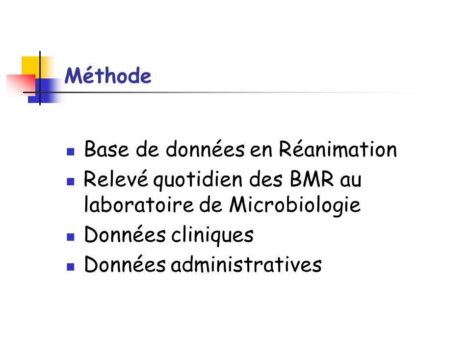 Méthode Base de données en Réanimation Relevé quotidien des BMR au laboratoire de Microbiologie Données cliniques Données administratives