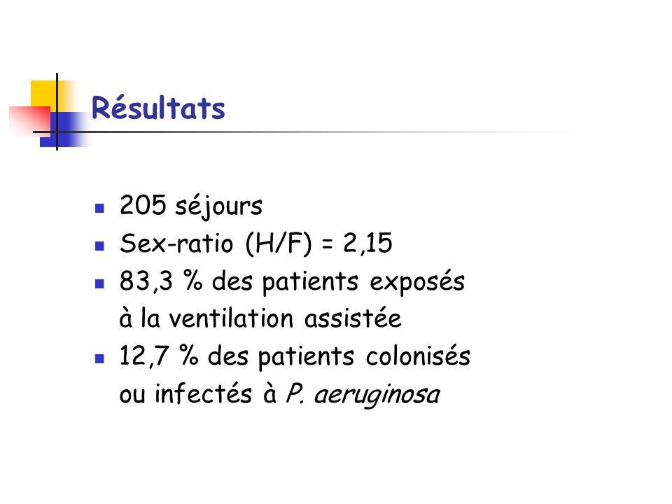 Résultats 205 séjours Sex-ratio (H/F) = 2,15 83,3 % des patients exposés à la ventilation assistée 12,7 % des patients colonisés ou infectés à P. aeru