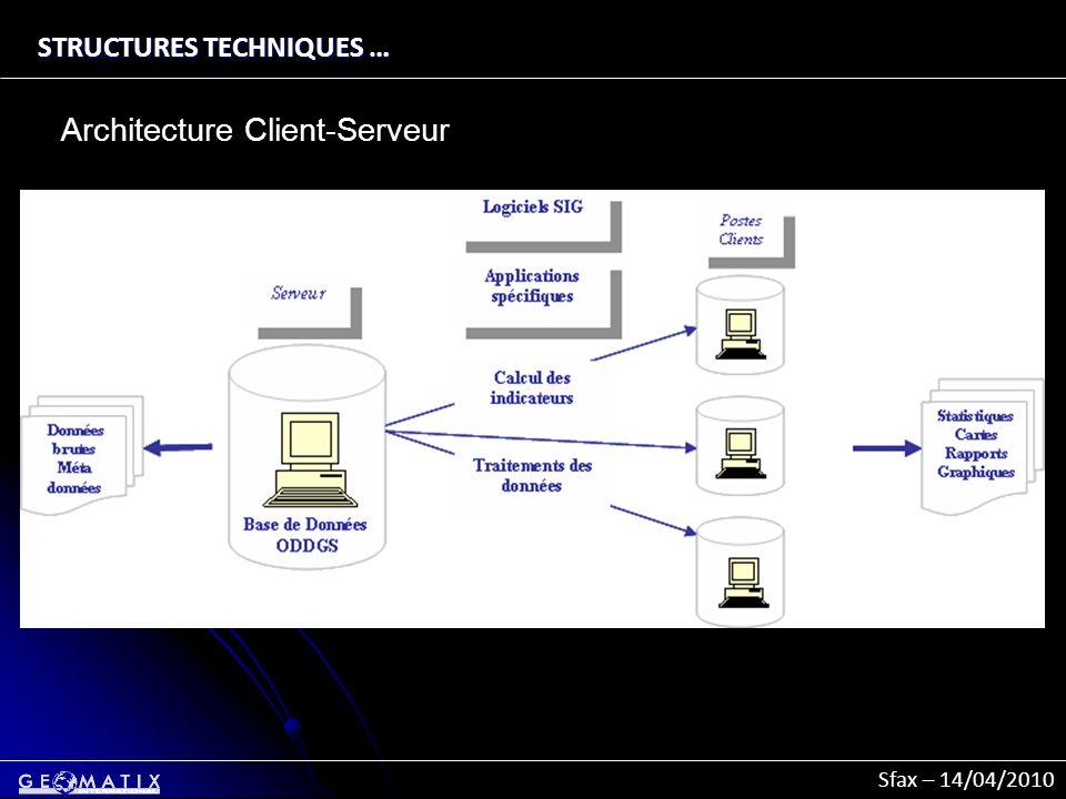 Sfax – 14/04/2010 STRUCTURES TECHNIQUES … Architecture Client-Serveur
