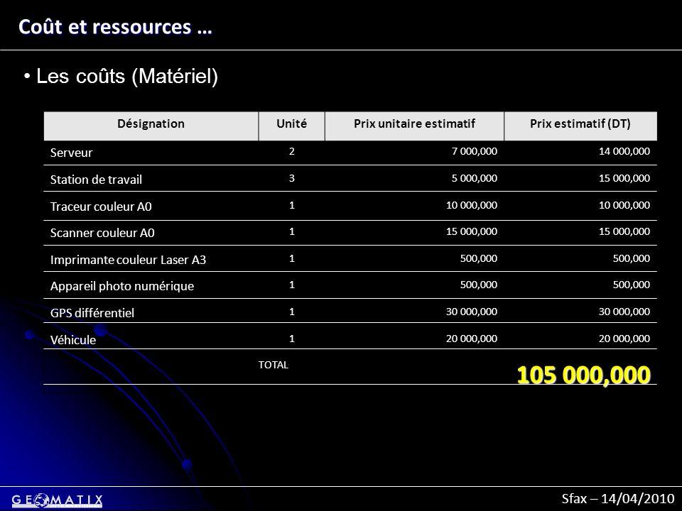 Sfax – 14/04/2010 Coût et ressources … Les coûts (Matériel) DésignationUnitéPrix unitaire estimatifPrix estimatif (DT) Serveur 27 000,00014 000,000 St