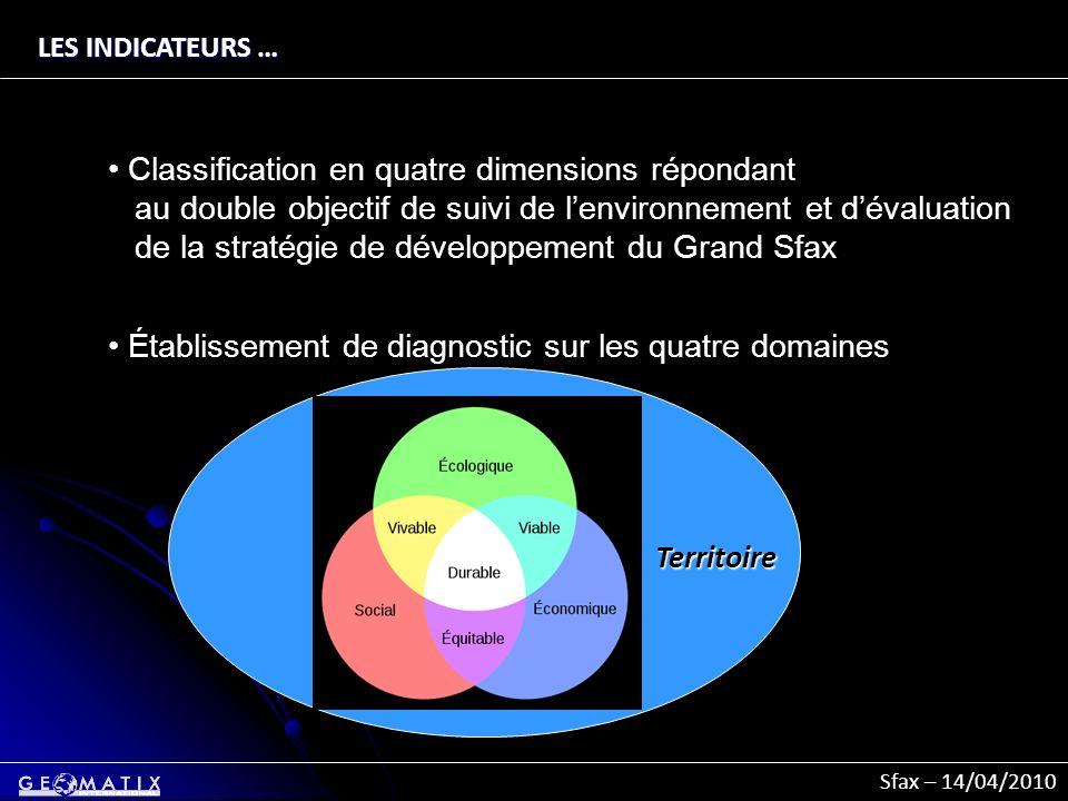 Sfax – 14/04/2010 territoire LES INDICATEURS … Classification en quatre dimensions répondant au double objectif de suivi de lenvironnement et dévaluat