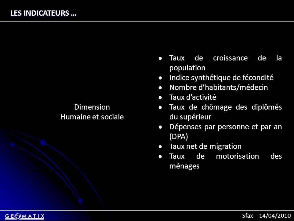Sfax – 14/04/2010 Dimension Humaine et sociale Taux de croissance de la population Indice synthétique de fécondité Nombre dhabitants/médecin Taux dact