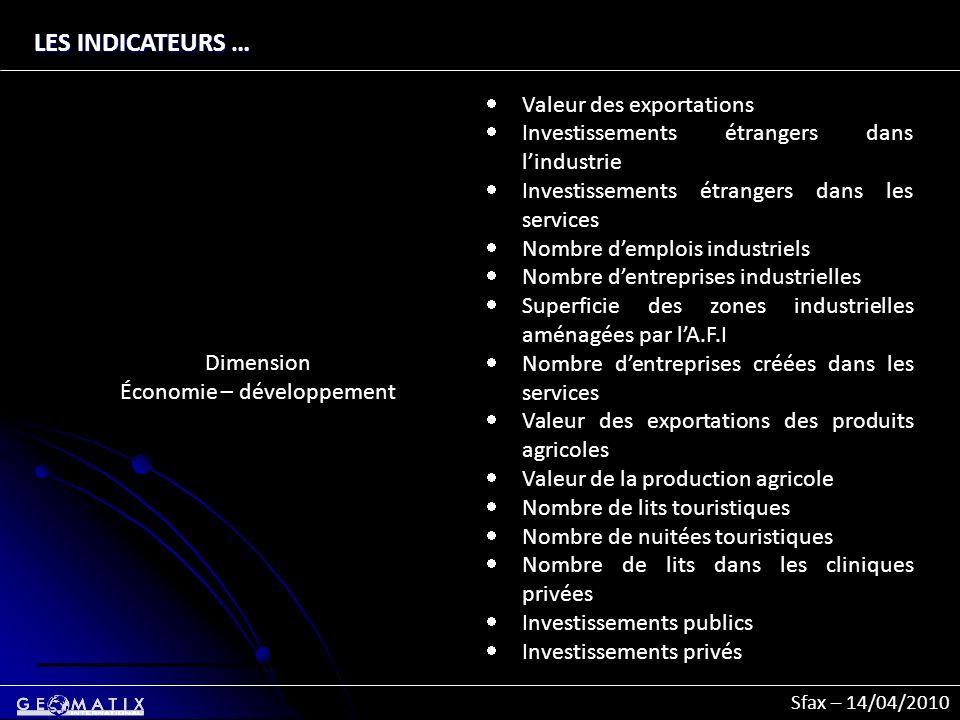 Sfax – 14/04/2010 LES INDICATEURS … Dimension Économie – développement Valeur des exportations Investissements étrangers dans lindustrie Investissemen
