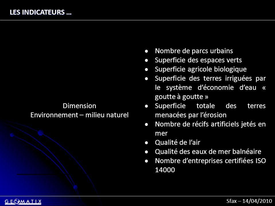 Sfax – 14/04/2010 LES INDICATEURS … Dimension Environnement – milieu naturel Nombre de parcs urbains Superficie des espaces verts Superficie agricole