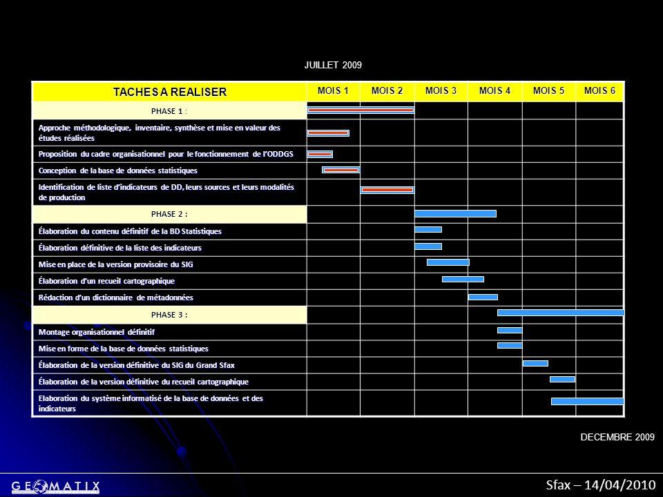 Sfax – 14/04/2010 TACHES A REALISER MOIS 1 MOIS 2 MOIS 3 MOIS 4 MOIS 5 MOIS 6 PHASE 1 : Approche méthodologique, inventaire, synthèse et mise en valeu