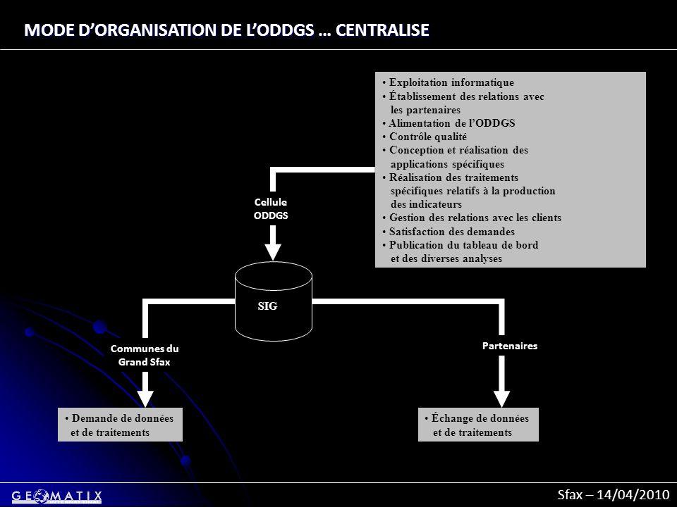 Sfax – 14/04/2010 MODE DORGANISATION DE LODDGS … CENTRALISE Exploitation informatique Établissement des relations avec les partenaires Alimentation de