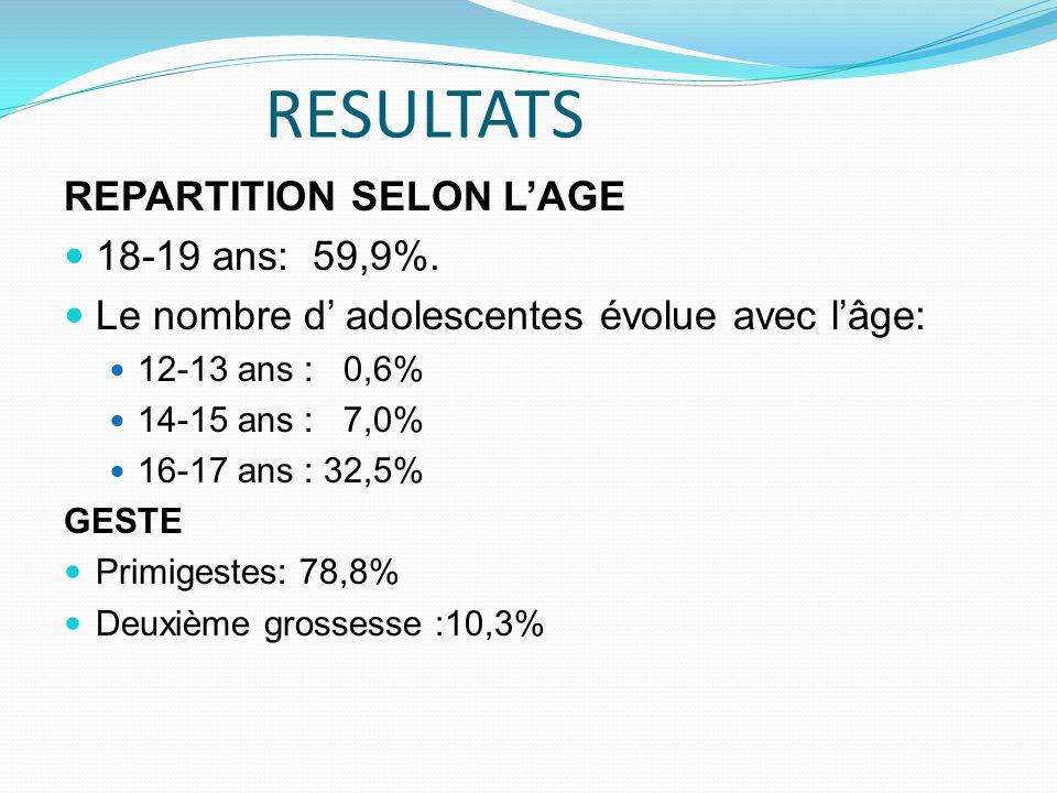 RESULTATS REPARTITION SELON LAGE 18-19 ans: 59,9%. Le nombre d adolescentes évolue avec lâge: 12-13 ans : 0,6% 14-15 ans : 7,0% 16-17 ans : 32,5% GEST
