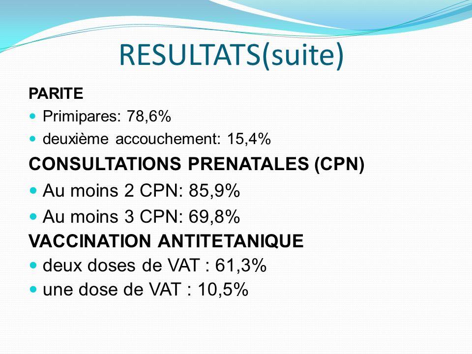 RESULTATS(suite) PARITE Primipares: 78,6% deuxième accouchement: 15,4% CONSULTATIONS PRENATALES (CPN) Au moins 2 CPN: 85,9% Au moins 3 CPN: 69,8% VACC