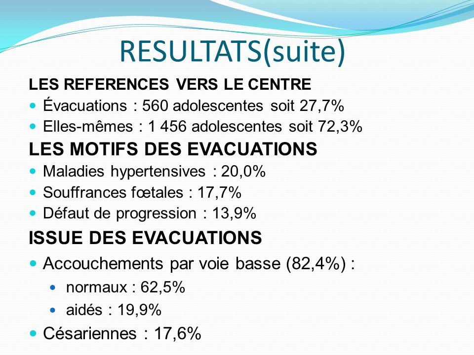 RESULTATS(suite) LES REFERENCES VERS LE CENTRE Évacuations : 560 adolescentes soit 27,7% Elles-mêmes : 1 456 adolescentes soit 72,3% LES MOTIFS DES EV