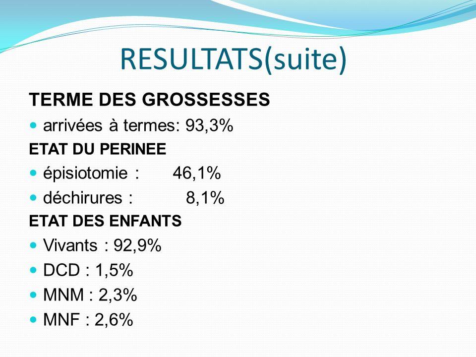 RESULTATS(suite) TERME DES GROSSESSES arrivées à termes: 93,3% ETAT DU PERINEE épisiotomie : 46,1% déchirures : 8,1% ETAT DES ENFANTS Vivants : 92,9%