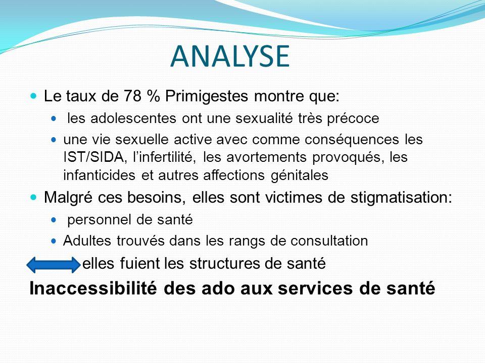 ANALYSE Le taux de 78 % Primigestes montre que: les adolescentes ont une sexualité très précoce une vie sexuelle active avec comme conséquences les IS