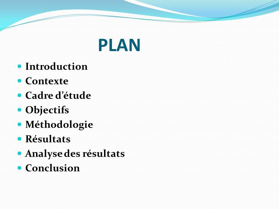 PLAN Introduction Contexte Cadre détude Objectifs Méthodologie Résultats Analyse des résultats Conclusion