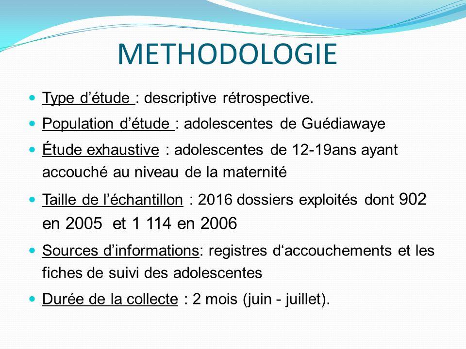 METHODOLOGIE Type détude : descriptive rétrospective. Population détude : adolescentes de Guédiawaye Étude exhaustive : adolescentes de 12-19ans ayant