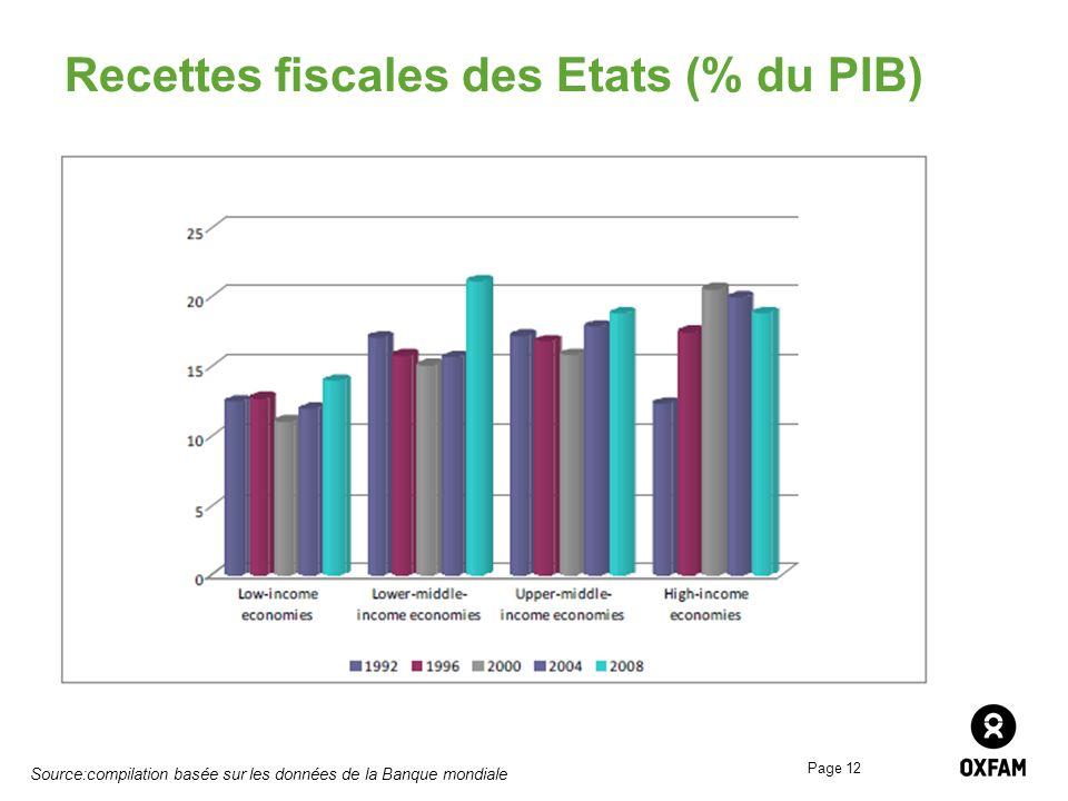 Page 12 Recettes fiscales des Etats (% du PIB) Source:compilation basée sur les données de la Banque mondiale