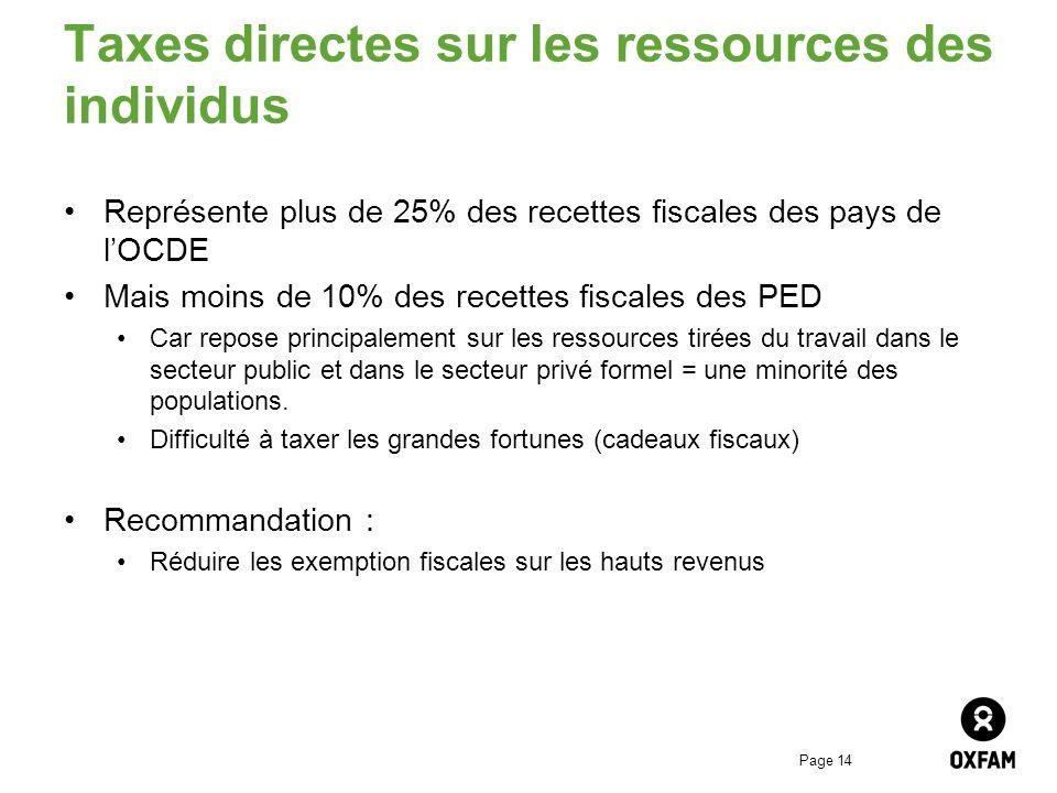 Page 14 Taxes directes sur les ressources des individus Représente plus de 25% des recettes fiscales des pays de lOCDE Mais moins de 10% des recettes
