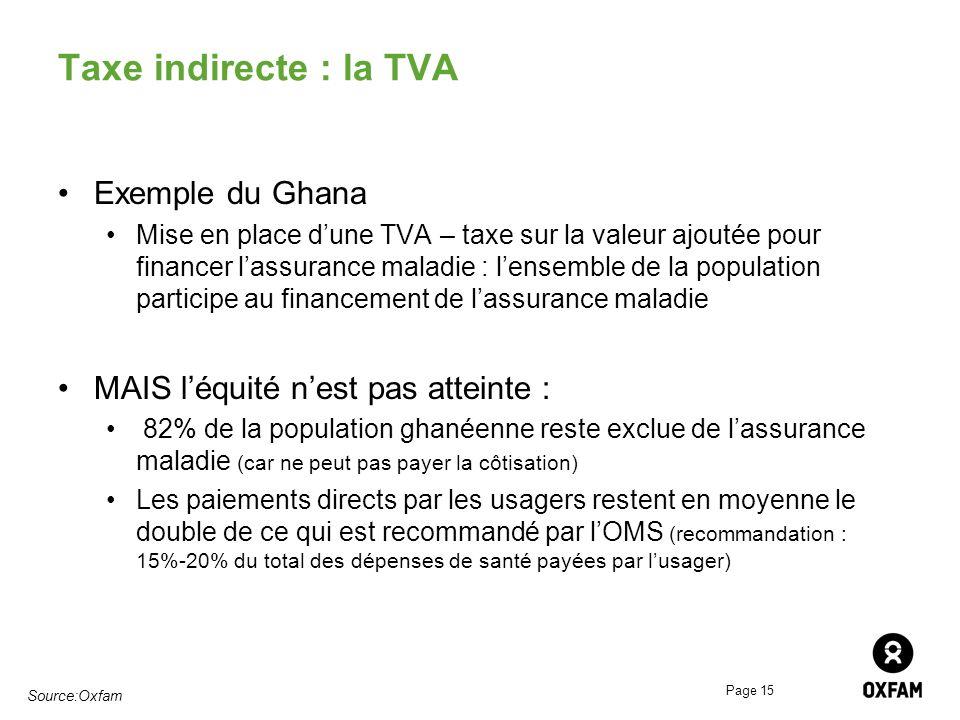 Page 15 Taxe indirecte : la TVA Exemple du Ghana Mise en place dune TVA – taxe sur la valeur ajoutée pour financer lassurance maladie : lensemble de l