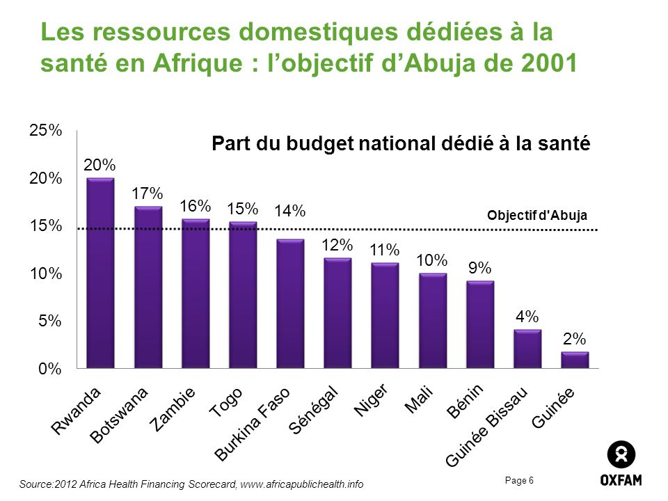 Page 6 Les ressources domestiques dédiées à la santé en Afrique : lobjectif dAbuja de 2001 Source:2012 Africa Health Financing Scorecard, www.africapu