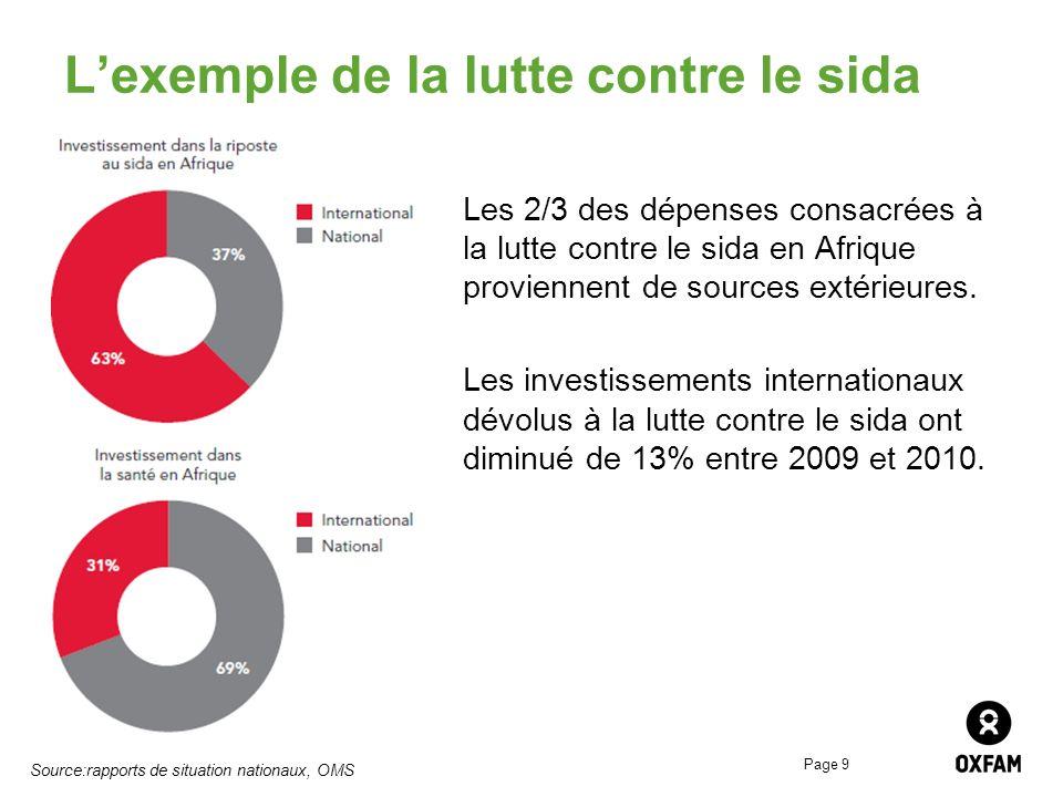 Page 9 Lexemple de la lutte contre le sida Les 2/3 des dépenses consacrées à la lutte contre le sida en Afrique proviennent de sources extérieures. Le