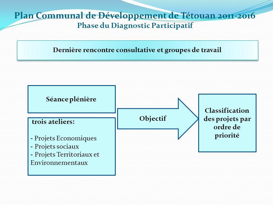 Dernière rencontre consultative et groupes de travail Plan Communal de Développement de Tétouan 2011-2016 Phase du Diagnostic Participatif trois ateli